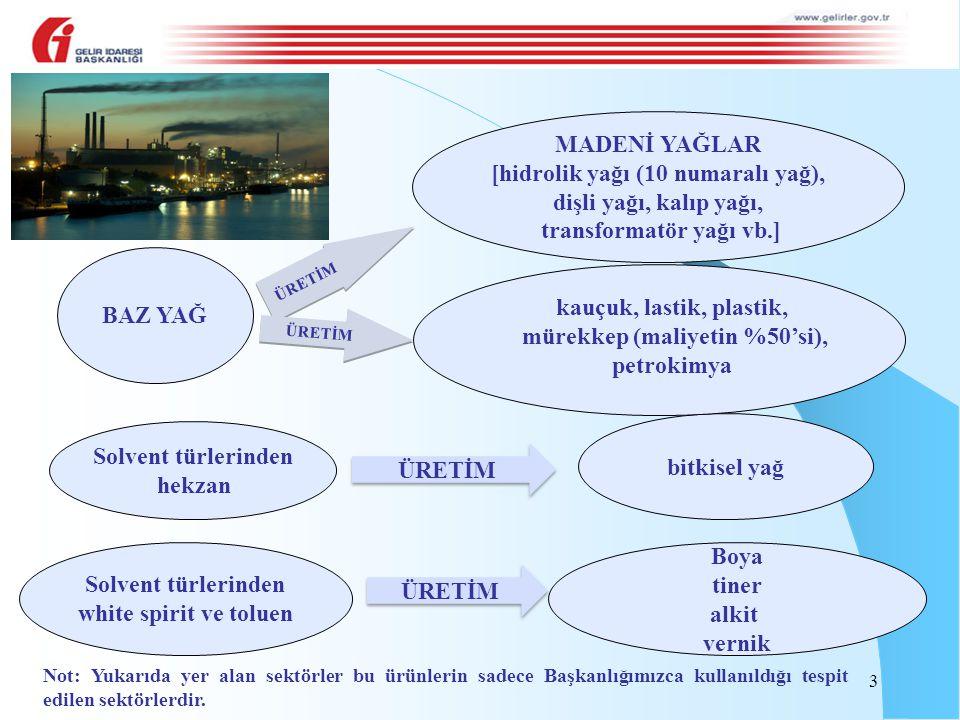 YASAL KULLANIMLAR MADENİ YAĞLAR [hidrolik yağı (10 numaralı yağ),